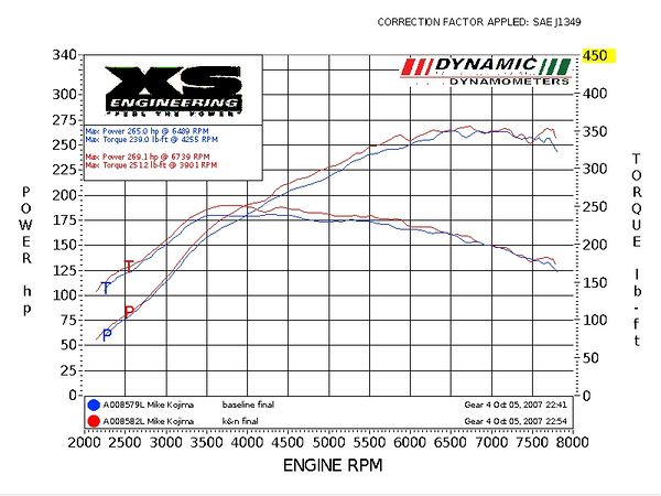 Project EVO IX Baseline vs K7N