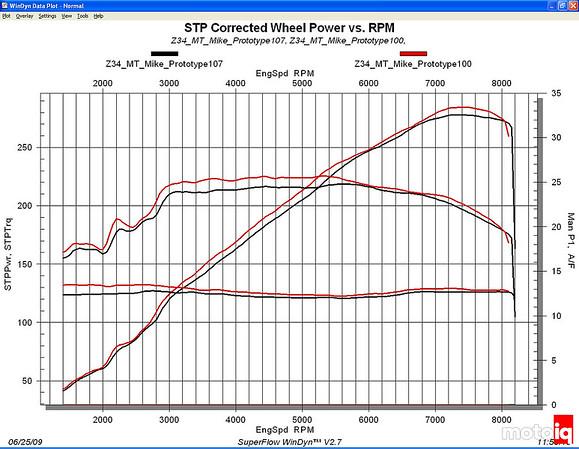 Stillen Gen 3 Nissan 370Z Intake Dyno sheet six speed