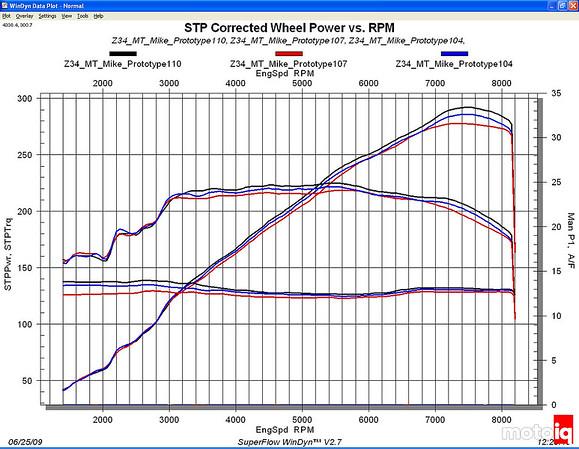 Stillen Gen 3 Nissan 370Z air intake Dyno results